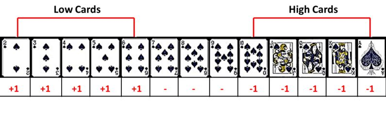 Blackjack number of cards nouveau site de poker 2014